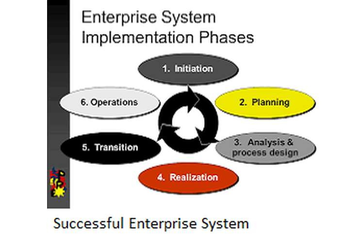 Successful Enterprise System Implementation
