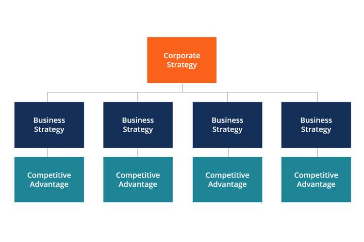 Corporate Business Strategy Oz Assignments