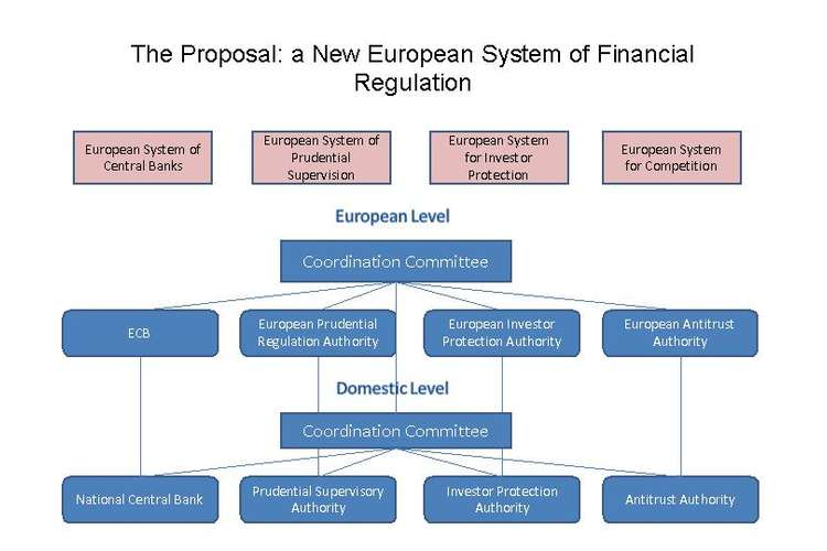 Banking and Financial Regulation System Oz Assignments
