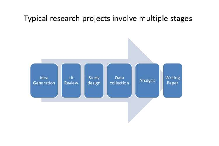 Project Management Research Oz Assignments