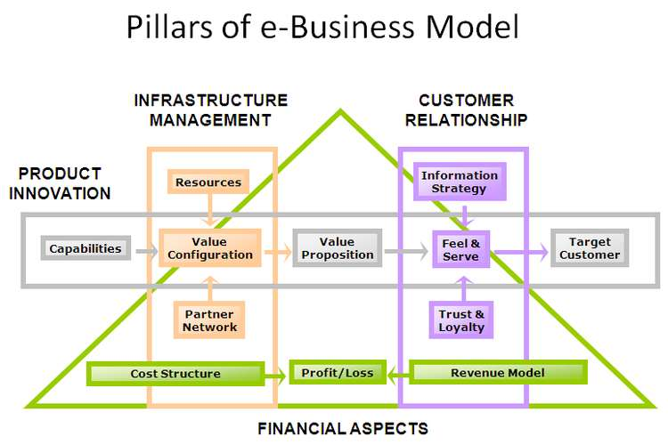 E Commerce Business Model OZ Assignments
