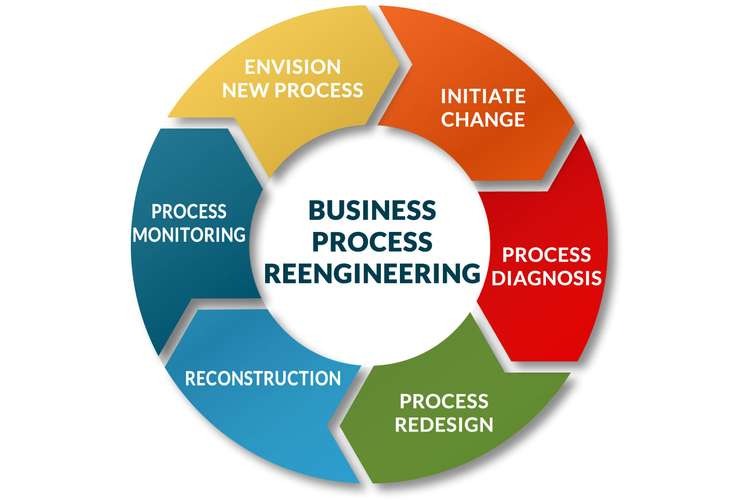 Business Process Reengineering Assignments Solution