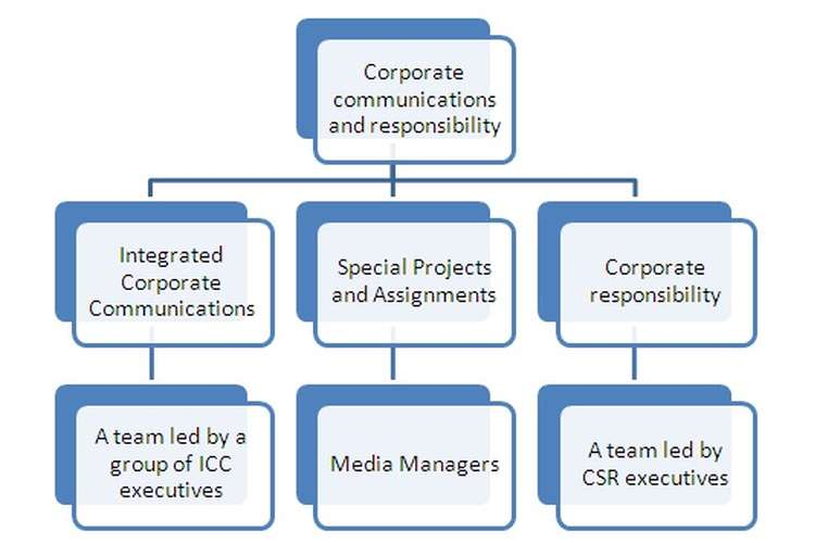 7001MKT Corporate Communications Oz Assignment
