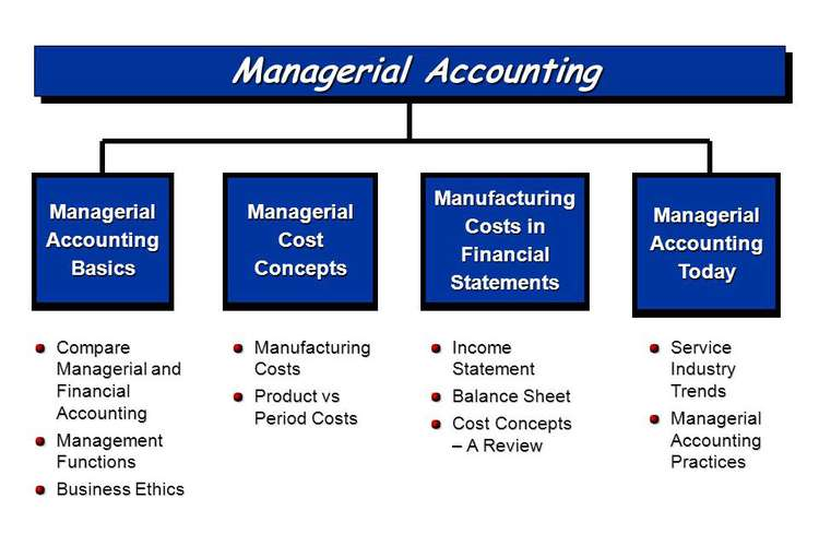 Managerial Accounting Assignments Solution