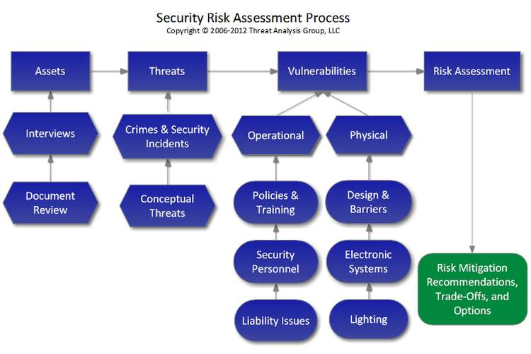 Risk Management And Security Oz Assignments