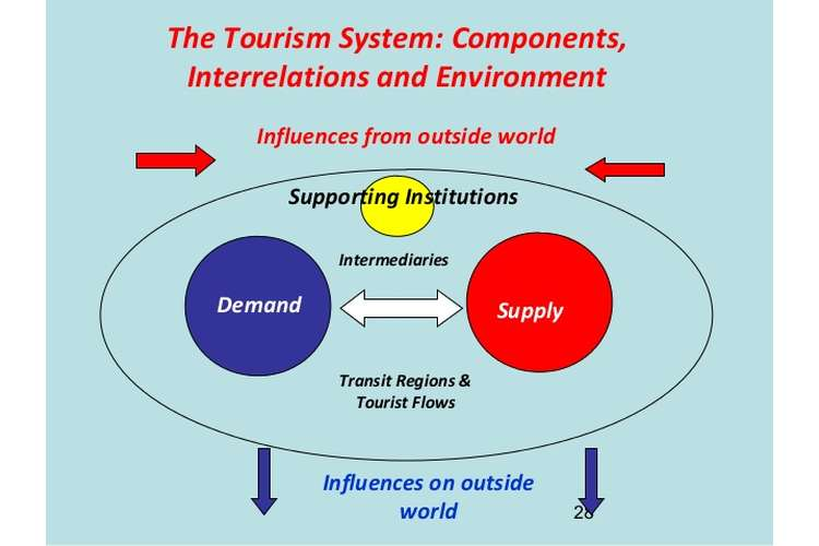 MTM12 Tourism Product System Assignments Solution