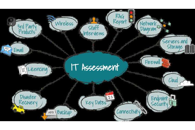 IT Risk Assessment Report