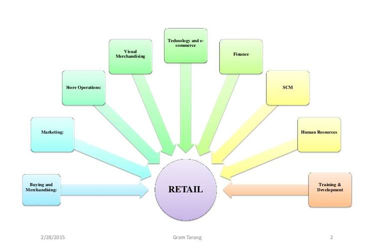 MBA108 Retail Management Marketing Oz Assignments