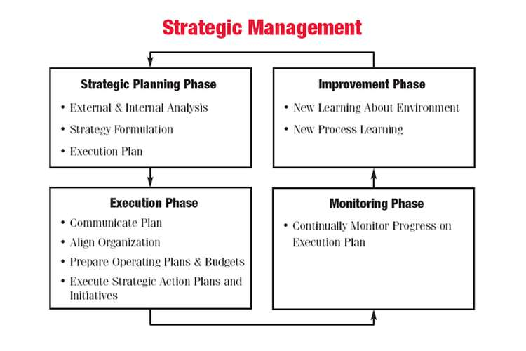 MGT5STR Strategic Management Planning Oz Assignments