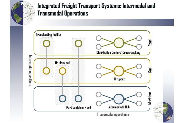 Intermodal Transport Systems Oz Assignments