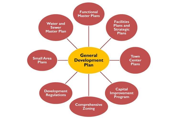 Community Development Plan Oz Assignments