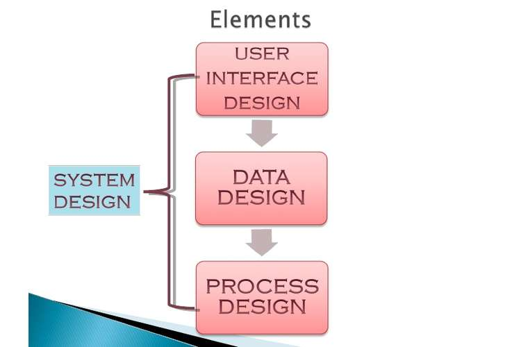 System Design Oz Assignments