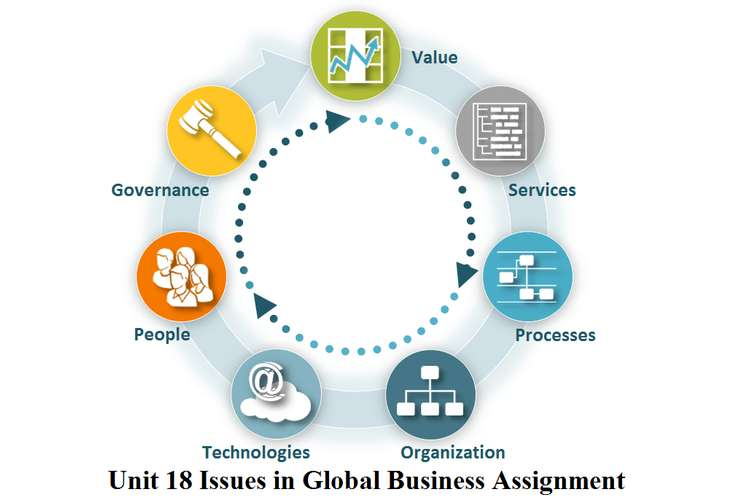 Unit 18 Issues in Global Business Assignment
