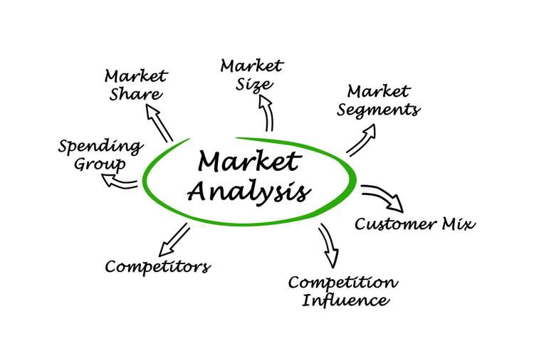 Market Analysis Oz Assignment Help