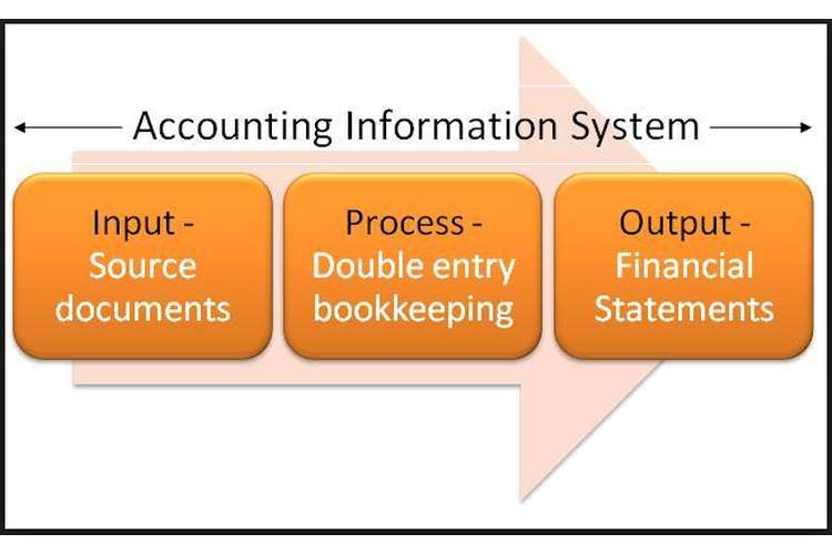ACCT6001 Introduction to Accounting Information System Oz Assignments