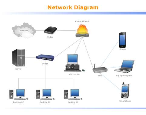 ICT546 Local Area Network Design and Implementation