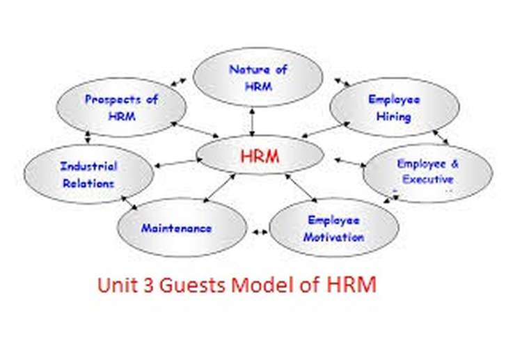 Unit 3 Guests Model of HRM Assignment
