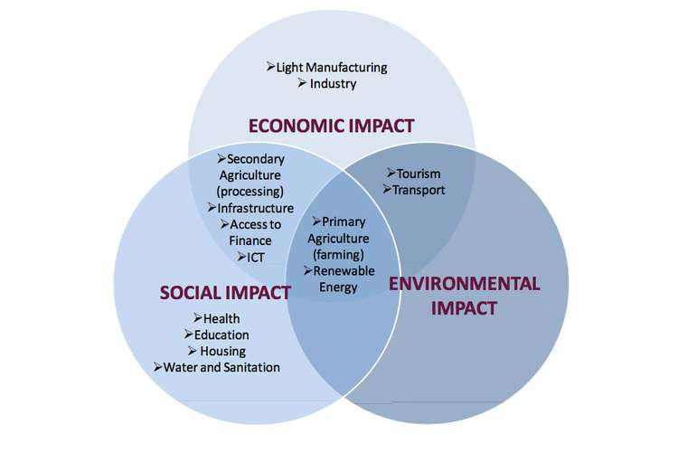 Impact of Social and Economic Assignments Solution