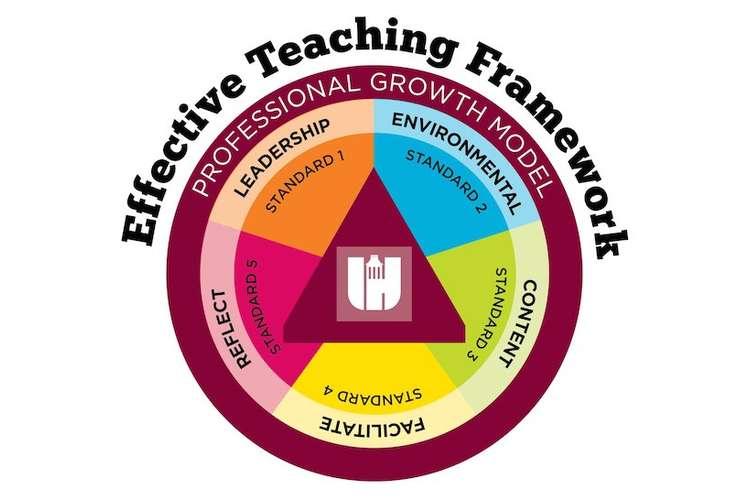 Effective Teaching Methodology in Education