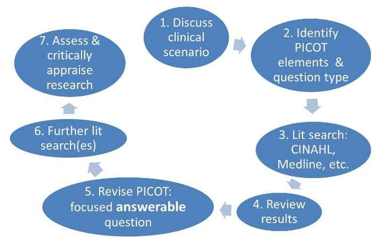 Picot Statement And Literature Search Oz Assignment