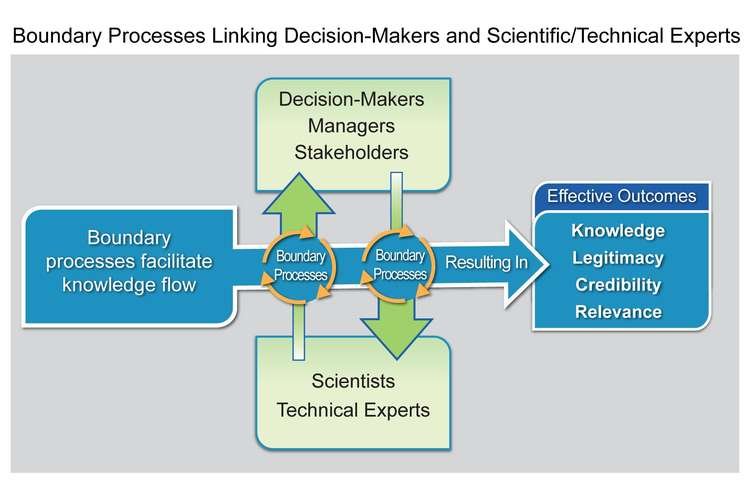 Impact of Knowledge Management on Decision Making Process
