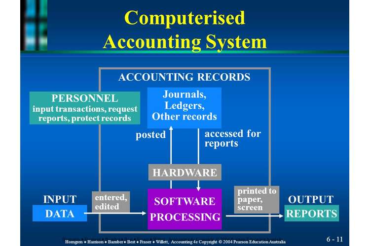 Computerised Accounting System Assignments Solution