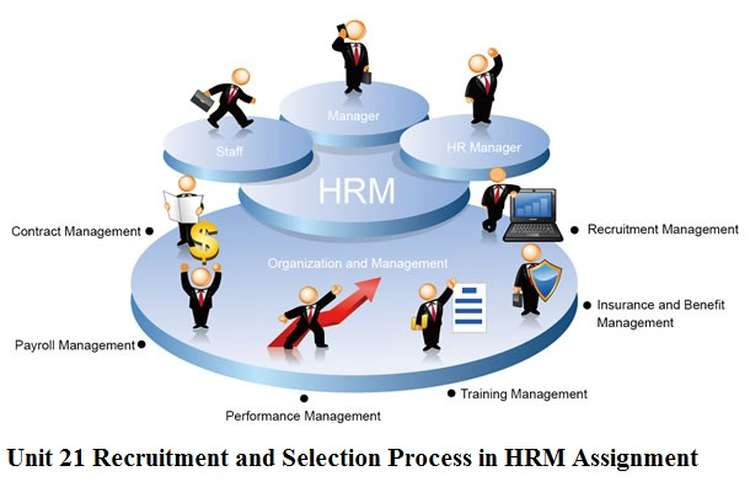Unit 21 Recruitment and Selection Process in HRM Assignment