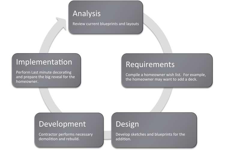 Information System Development Oz Assignment