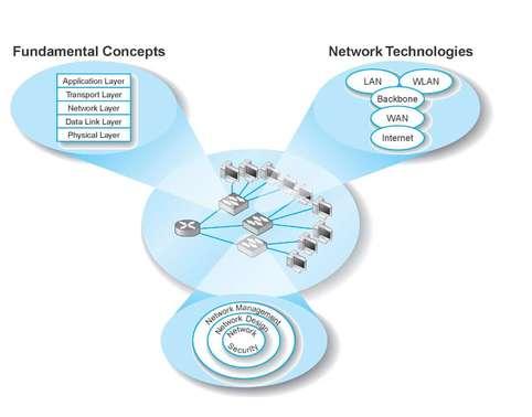 CIS8009 Management of Business Telecommunications