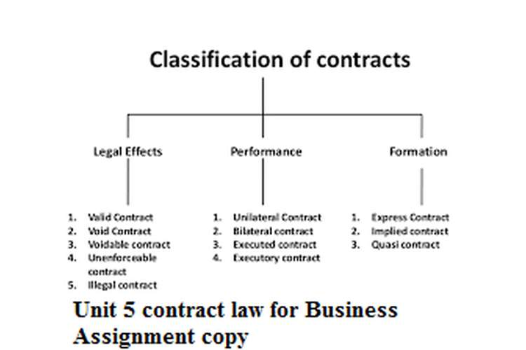 Unit 5 contract law for Business Assignment copy