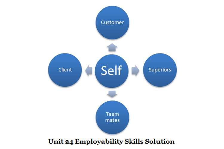 Unit 24 Employability Skills Solution