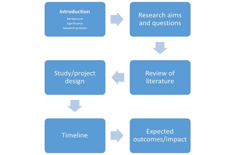 ACC8000 Research Proposal Oz Assignments