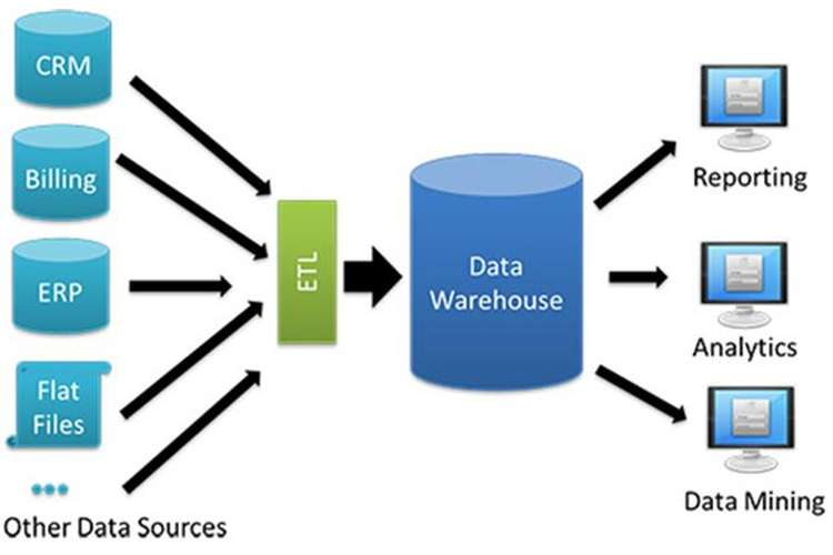 MIS636 Data Warehousing and Business Intelligence Assignment