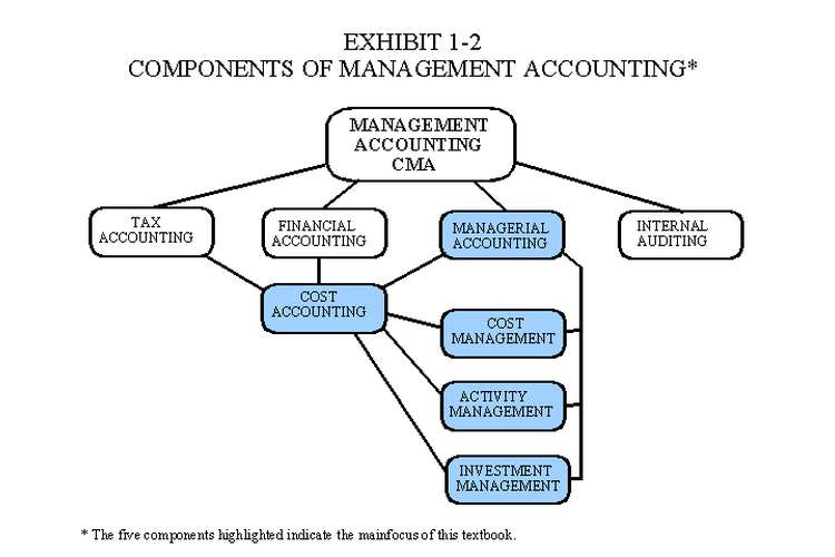 ACC702 Managerial Accounting Oz Assignment