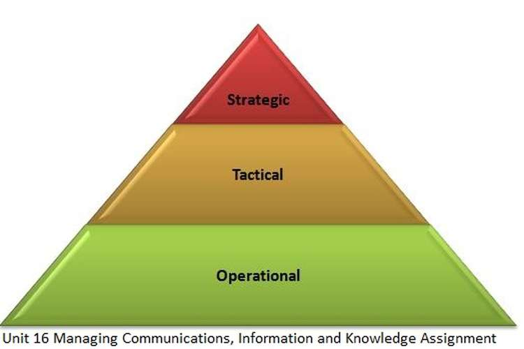 Unit 16 Managing Communications, Information Knowledge Assignment