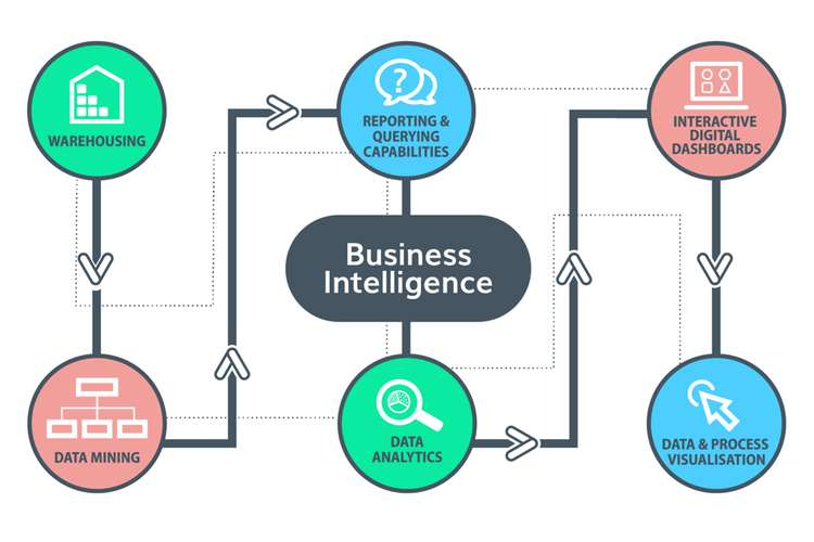 Business Contemporary Intelligence Oz Assignments