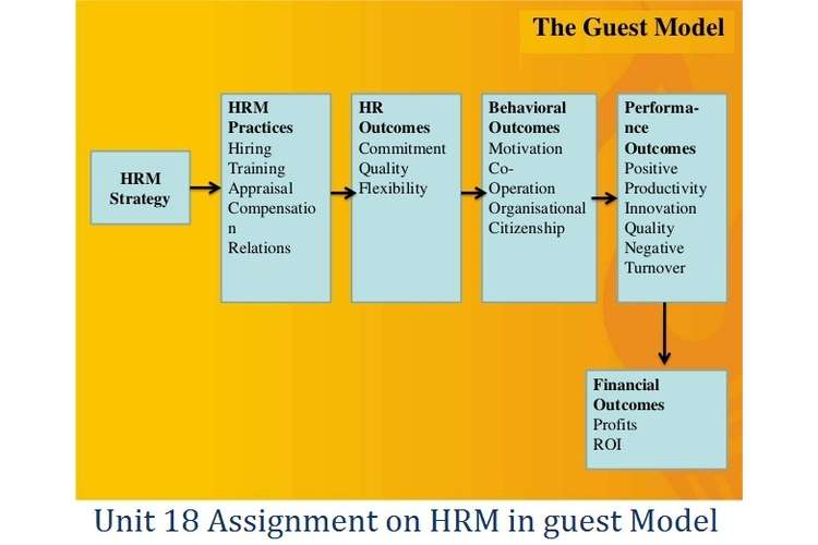 Unit 18 Assignment on HRM in guest Model