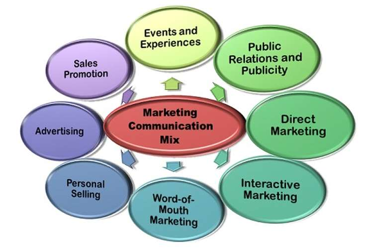 Marketing Communication Mix Oz Assignments