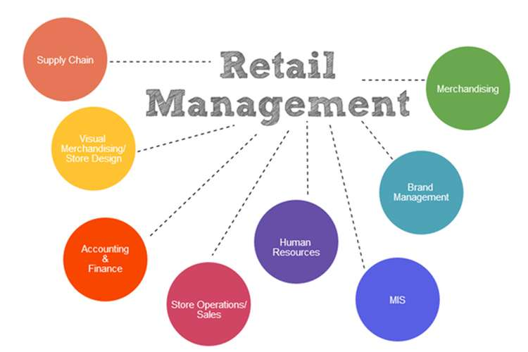 MBA108 Retail Management Assignments Solution