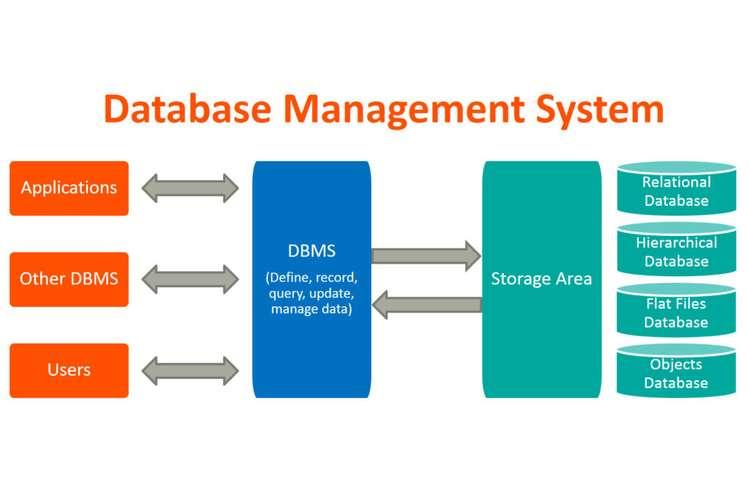 ICT285 Database Management Oz Assignments Help