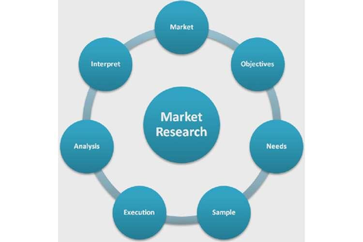 Market Research Plan Oz Assignment Help