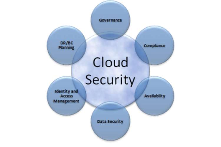 Risk Assessment based on Cloud Security Assignment