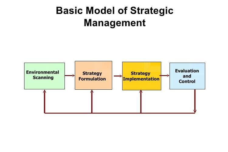 703SMGT Strategic Management Assignments Solution