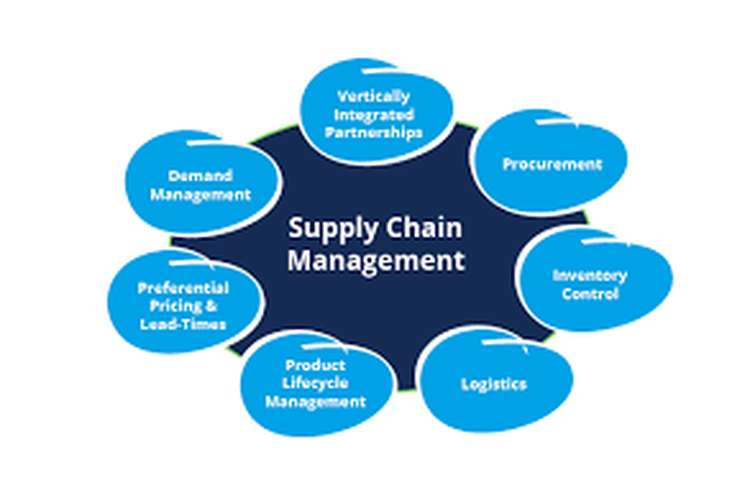 Unit 26 Supply Chain Management Assignment - Kelvin Hughes