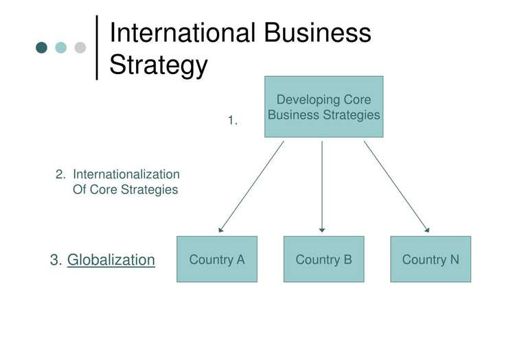 MGMT6015 International Business Strategy Assignments