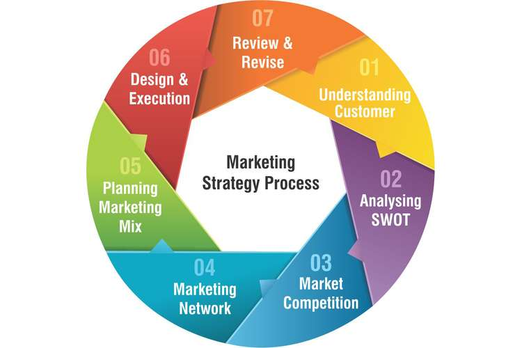 MKTG6002 Marketing Plan Strategy Assignment Solution