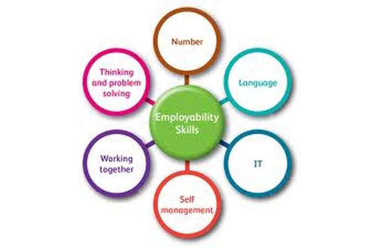Unit 23 Employability Skills Assignment Copy