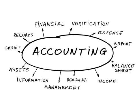 HI6025 Current Accounting Issues Assignment Help