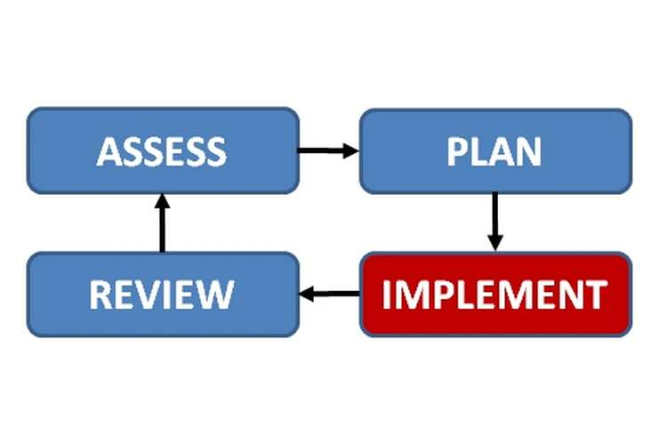 BSBADM504 Plan and Implement Administrative System