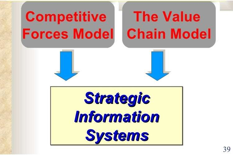 Strategic Information Systems Assignments Solution
